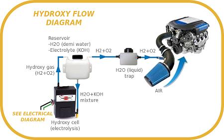 Flow diagram-s